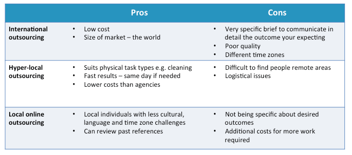 outsourcing pros and con essay What are the pros and cons of outsourcing outsourcing is often undertaken to provide enterprises a competitive advantage by delegating business process to external agencies and realizing the benefits of low labor, better quality and improved innovation.