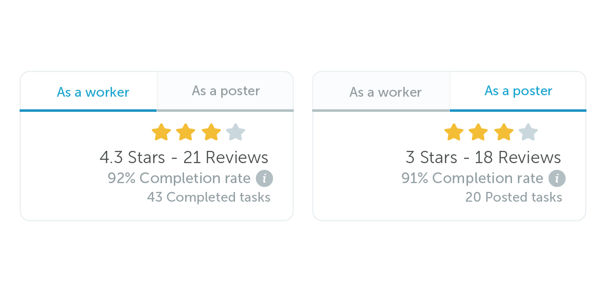 Airtasker Feature: Completion Rate - Airtasker Blog