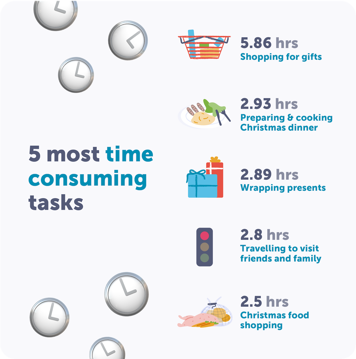 Top 5 most time consuming Christmas tasks | Airtasker