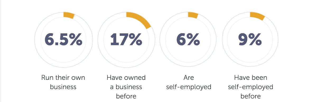 Small businesses in the UK are evolving