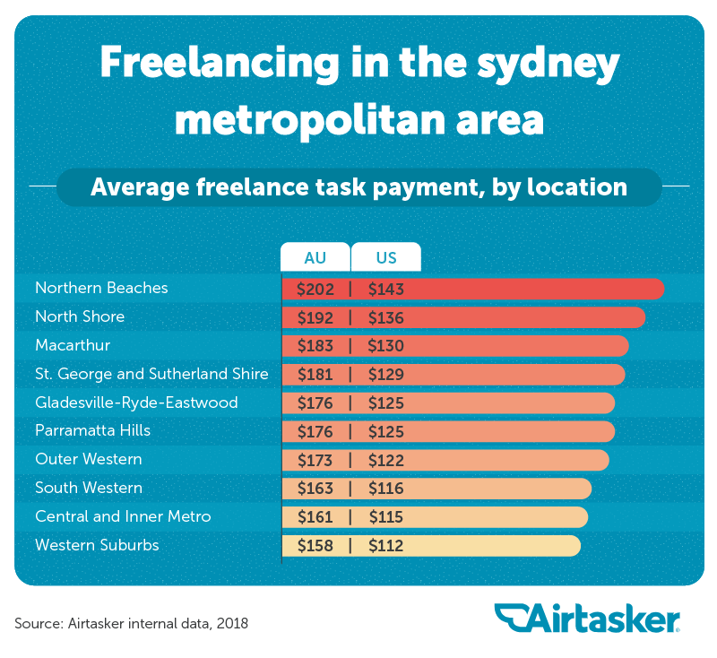 The State of the Gig Economy - Airtasker Blog