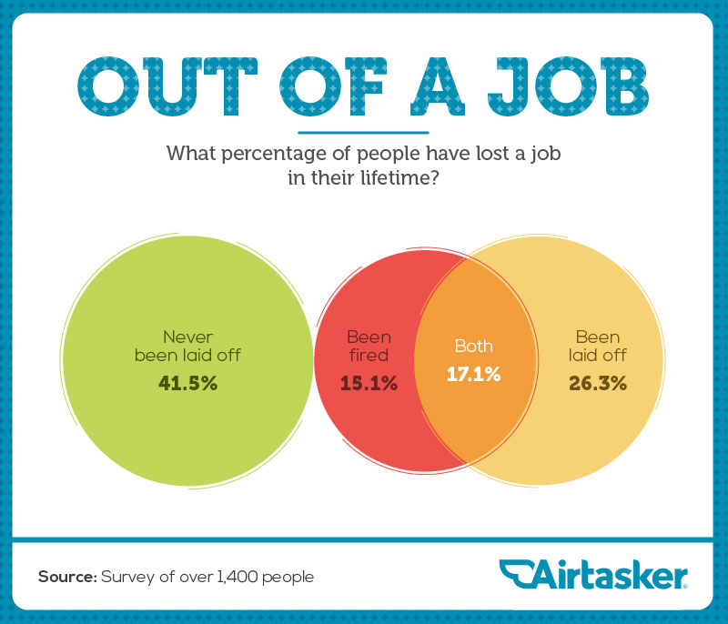 No job, now what? - Airtasker Blog